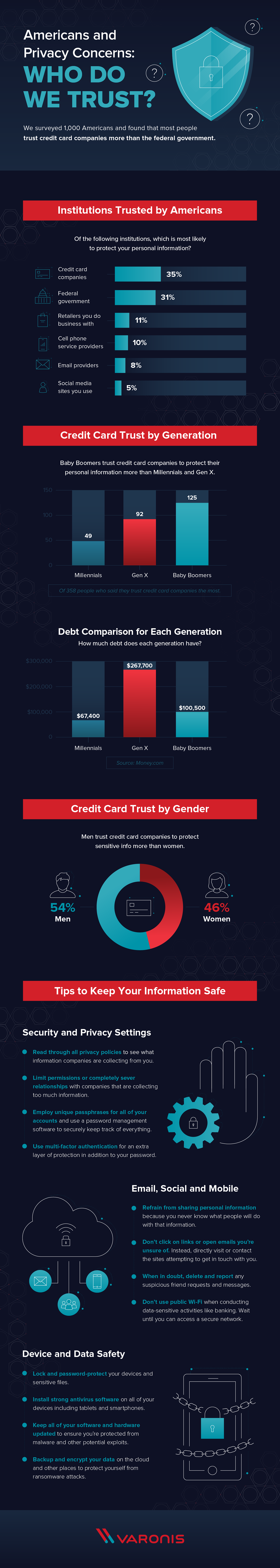 Americans and Privacy Concerns: Who Do We Trust? #infographic