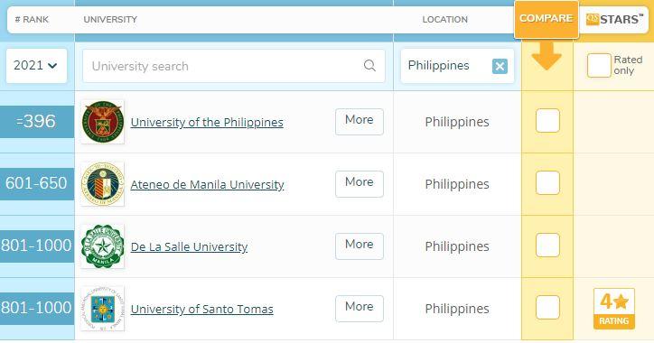 Top schools Philippines 2021