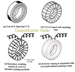 What is Electrical CT, CT types, Current Transformer in