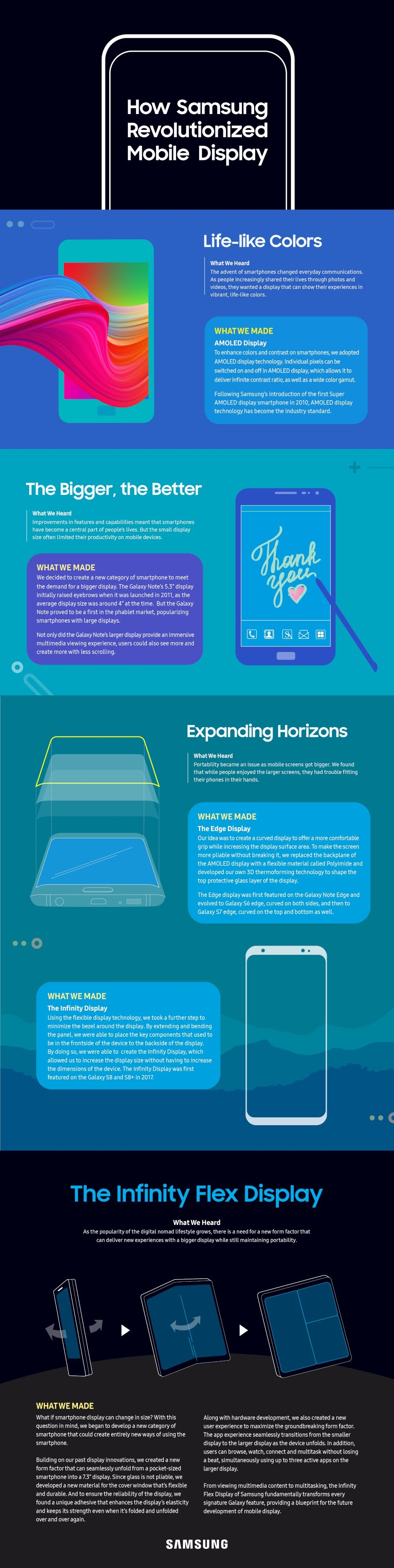 [Infographic] How Samsung Revolutionized Mobile Display