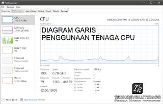 CPU Usage Task Manager