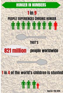 hunger-data