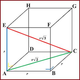 Cara Cepat Menghitung Panjang Diagonal Sisi dan Diagonal Ruang Kubus