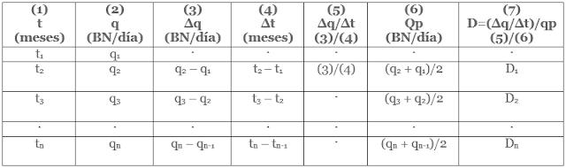 curva de declinación de producción procedimiento