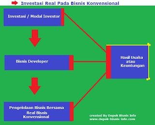 Bisnis, Investasi, Investasi Pada Real Bisnis Konvensional, Cara Tepat Berinvestasi
