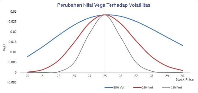 Mempelajari Vega Dalam Trading Option, Apa Sih Fungsinya?