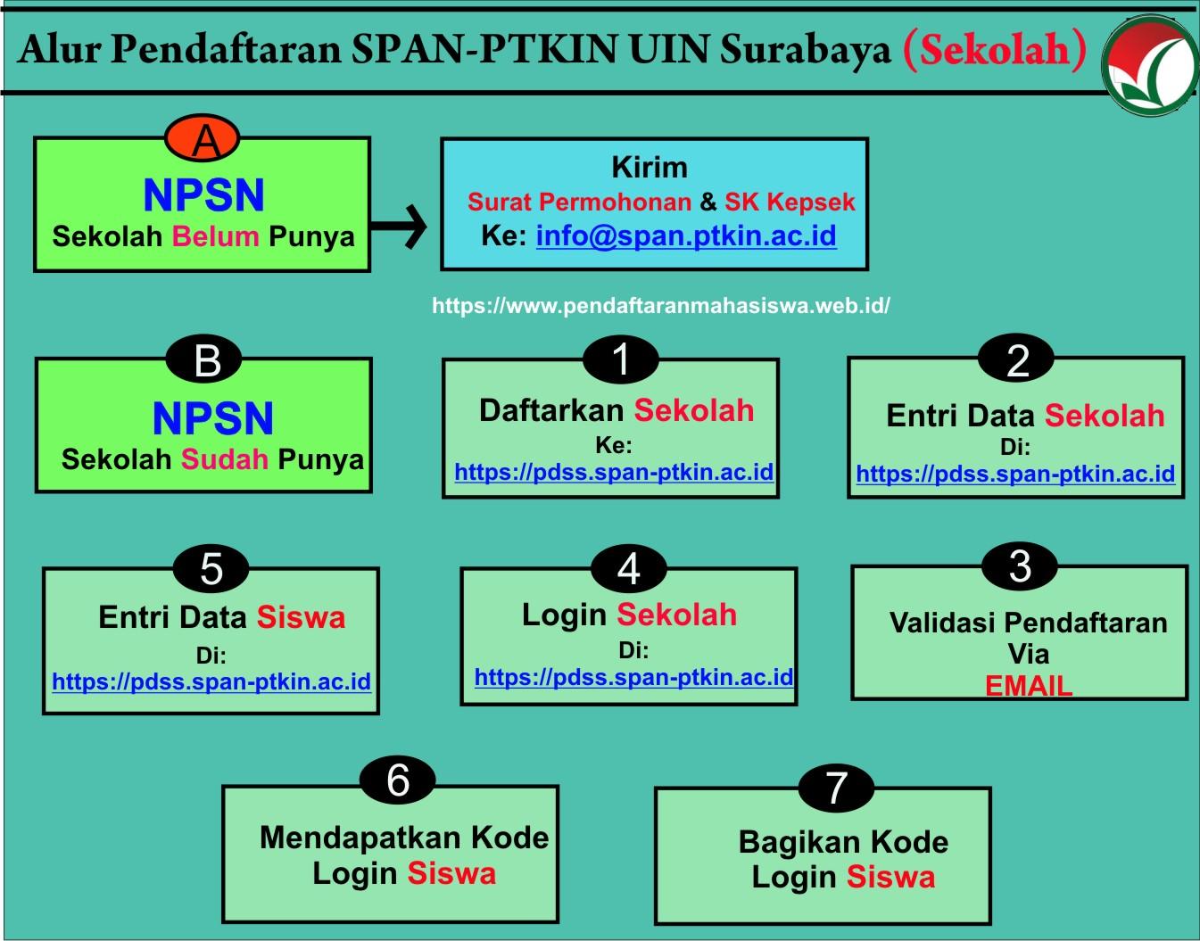 Pendaftaran Mahasiswa Baru Uin Sa Surabaya S1 S2 S3 T A 2021 2022 Pendaftaran Mahasiswa