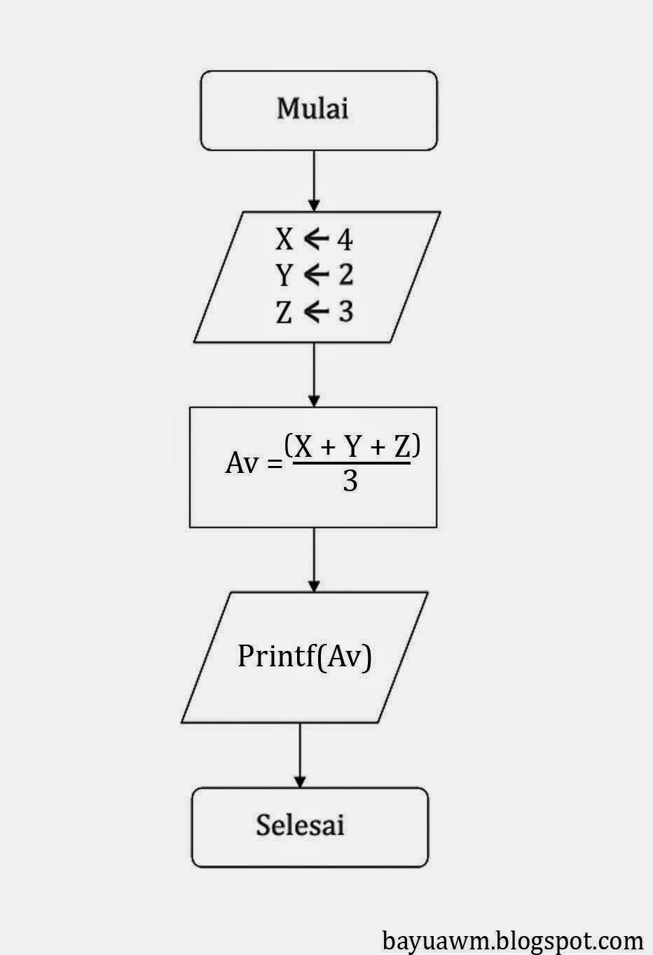 Algoritma Dan Pemrograman Menghitung Dan Mencetak Rata Rata Ke 3
