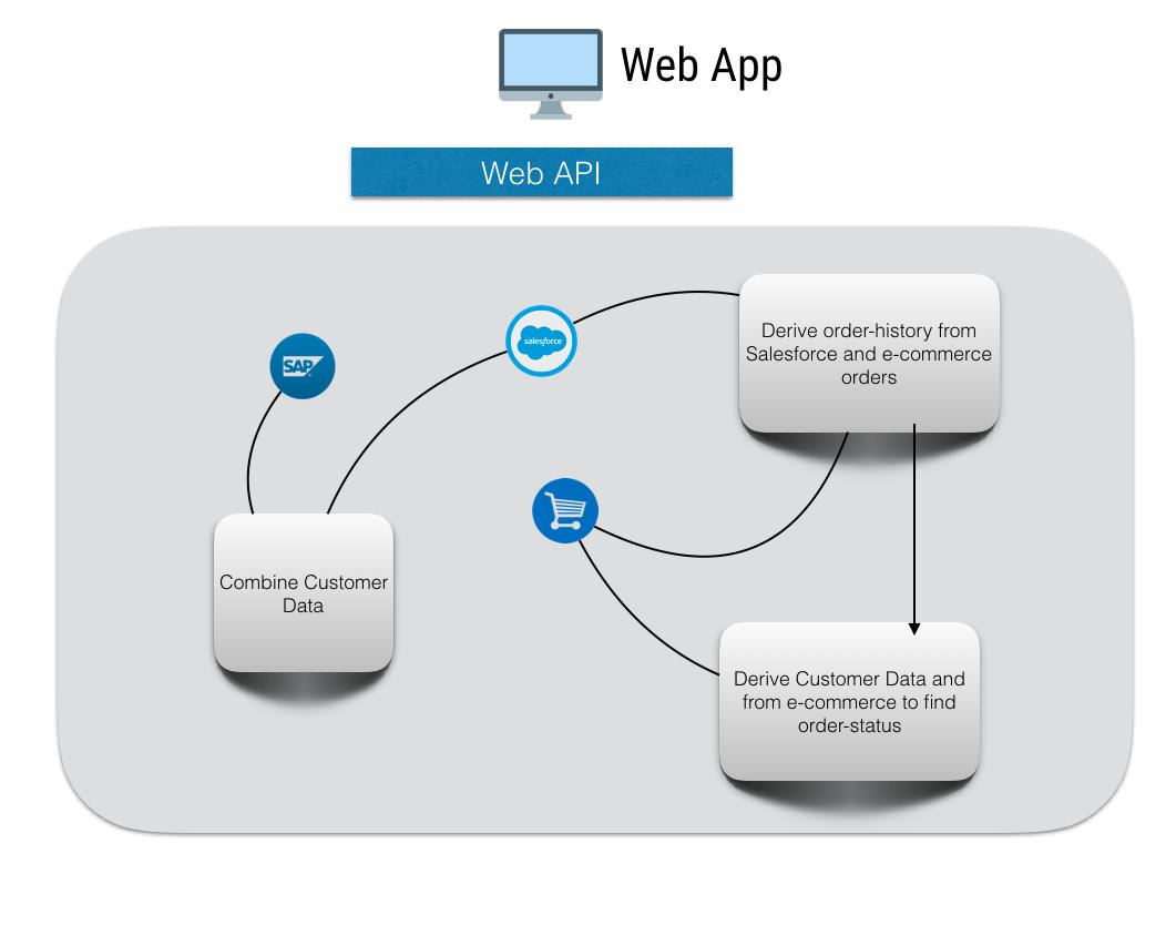 Enhanced Design Pattern to Scale Enterprise API - Oyecode
