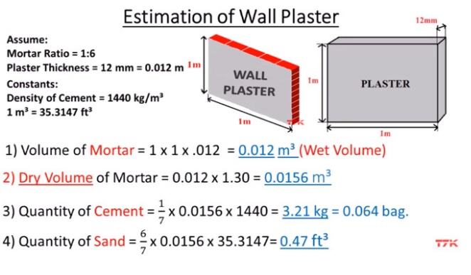BNB Architects: How To Calculate Wall Plaster