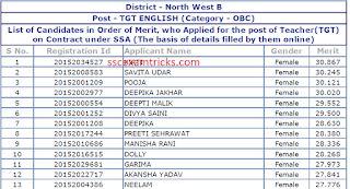 Delhi SSA TGT English Result 2015