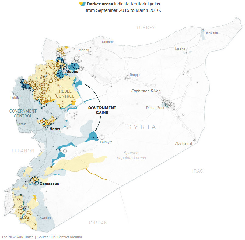 Russia helped pro-government forces push back rebels and consolidate territory in key parts of the country.