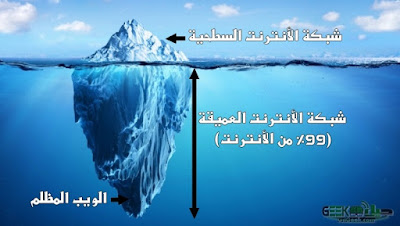 ice berg diffrence between deep dark surface web