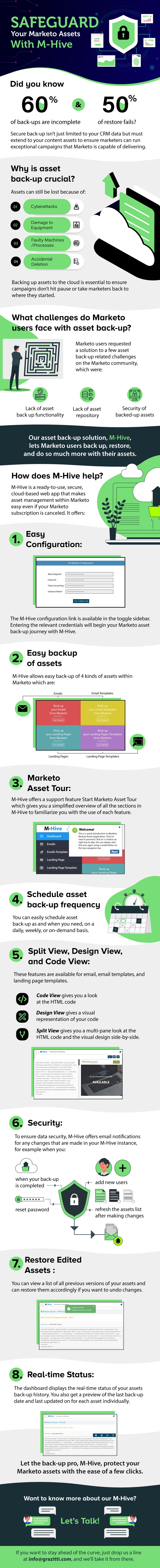 Safeguard Your Marketo Assets With M-Hive #infographic