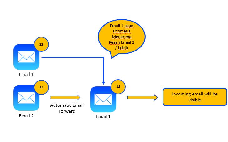 Cara Meneruskan Email Secara Otomatis di Outlook
