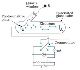 Setup for Photoelectric effect experiment