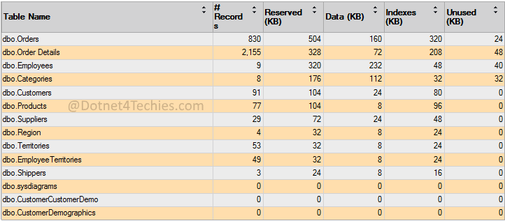 Database with row count report in SQL Server