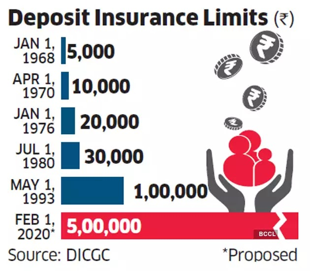 Deposit insurance; INDIATHINKERS