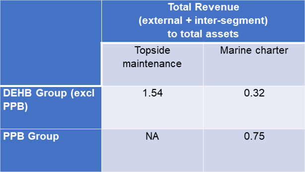 Dayang segment revenue to assets