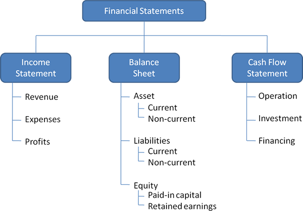 6 explain the relationship between balance sheet and income statement