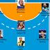 Η... απογραφή, με στατιστικά στοιχεία, των καλύτερων 7άδων της Handball Premier, όπως τις επέλεξε το greekhandball.com