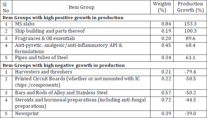 Quick Estimates of Index of Industrial Production (IIP) for June 2019