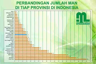 Jumlah MAN di Yogyakarta