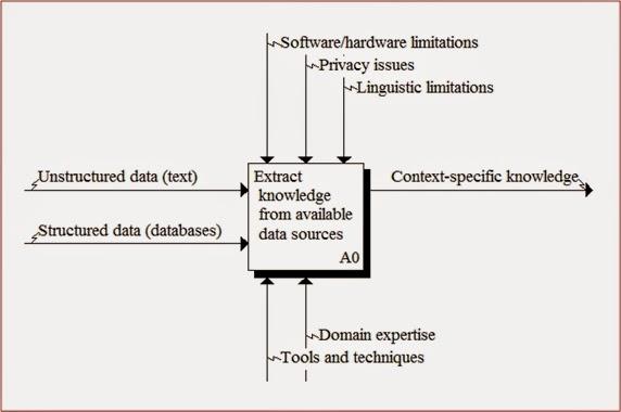 Belajar gratis sistem informasi informatika may 2015 gambar di samping menggambarkan diagram context tingkat tinggi dari suatu proses text mining pada umumnya diagram context ini menyajikan lingkup proses ccuart Choice Image