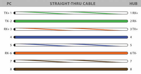 Diagram Kabel UTP RJ-45 Straight
