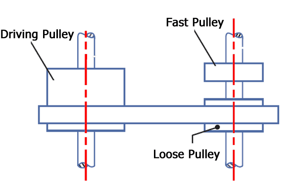 Diagram of fast and loose pulley drive