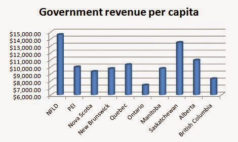 Ontario has lowest government revenue of all provinces