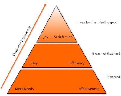 The 'Maslov Pyramid' of Customer Expectations