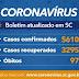 Sobe para 3.295 o número de recuperados do coronavírus em SC