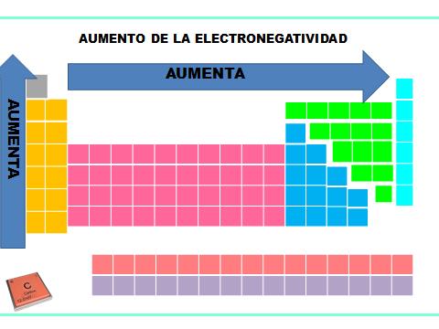 la electronegatividad crece en la familia de abajo hacia arriba debido a la disminucin del radio atmico y del aumento de intercesiones del ncleo con la - Tabla Periodica De Los Elementos Quimicos Con Electronegatividad