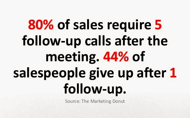 Space out your calls and never overwhelm/annoy your clients.