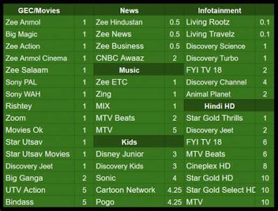 DTH ग्राहकों के लिए जारी की गई 332 चैनलों की रेट लिस्ट