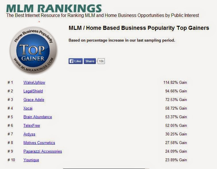 MLM Popularity Top Gainers this Month   WUN Global Training