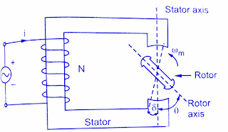 construction-and-working-principle-of-reluctance-motor-applications