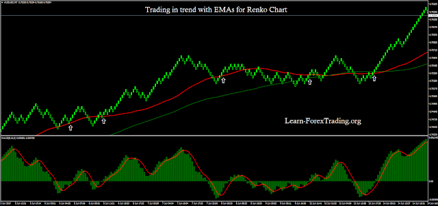 Trading in trend with EMAs for Renko Chart