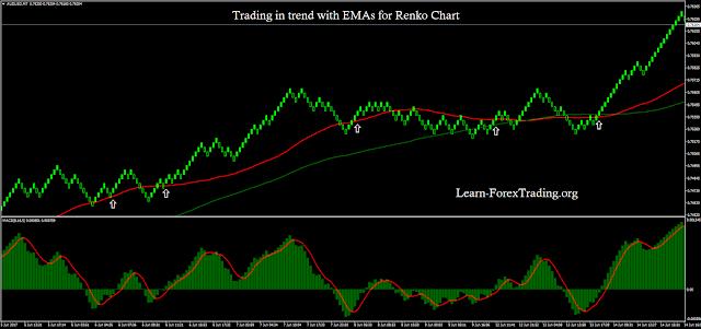Forex cash builder indicator