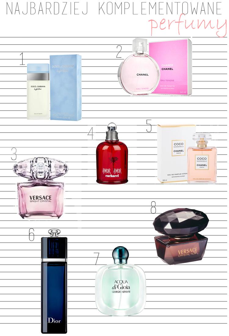 Najbardziej komplementowane perfumy przez mężczyzn
