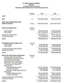 Contoh Laporan Keuangan Bank Syariah Contoh Judul Skripsi Akuntansi Keuangan Damadunet Contoh Laporan Keuangan Bank Syariah Mandiri