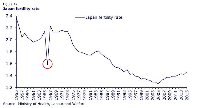 Graf kelahiran bayi di Jepun