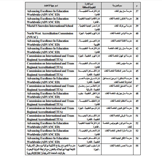 قائمة الشهادات العربية والأجنبية المعادلة بالثانوية العامة المصرية 505