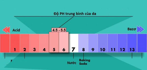Thay đổi độ pH của da sẽ làm phá hỏng lớp màng acid bảo vệ