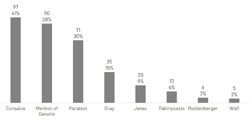 Chart of citations of key texts related to paratextuality.