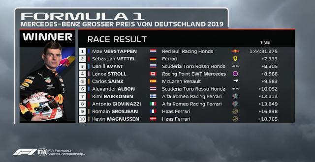MELHORES MOMENTOS E CLASSIFICAÇÃO FINAL DO GRANDE PRÊMIO DE FÓRMULA 1 DA ALEMANHA 2019 (2019 German Grand Prix: Race Highlights) - FÓRMULA 1 - CLASSIFICAÇÃO DO 1 AO 10