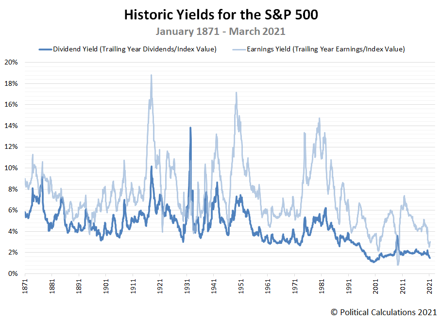 Historic Yields for the S&P 500, January 1871 - March 2021