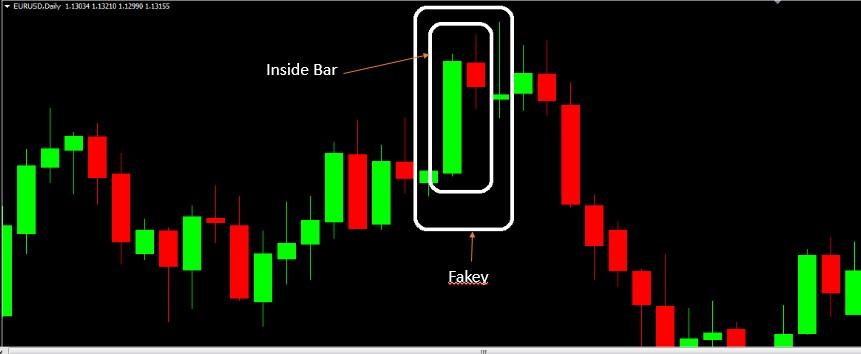 Mô hình nến Fakey là gì? Tuyệt kỹ giao dịch theo Fakey - FXnet