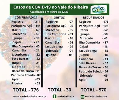 Vale do Ribeira  soma 776 casos positivos, 570 recuperados e 30 mortes do Coronavírus - Covid-19
